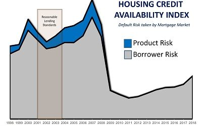 4 Reasons Why Today's Housing Market is NOT the 2006 Bubble all Over Again